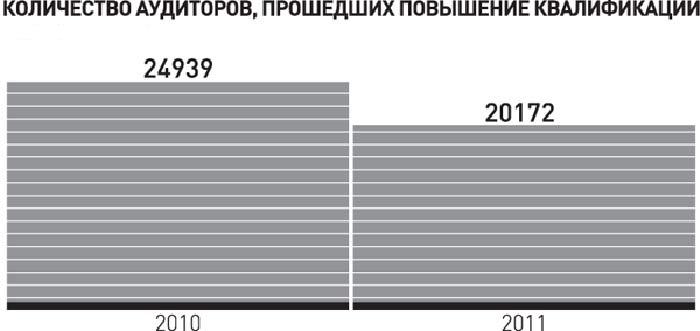 Количество аудиторов, прошедших повышение квалификации
